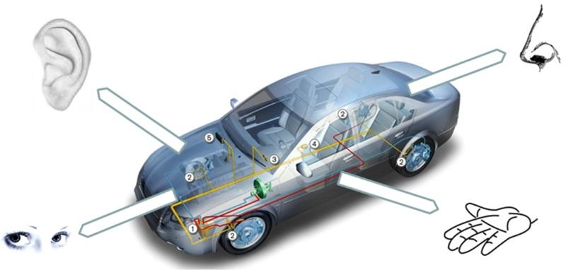 Senzori na vozilima kao čula
