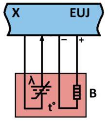 Šema veze lambda sonde i EUJ motora