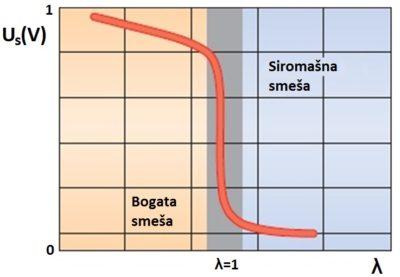 Izlazna karakteristika lambda sonde