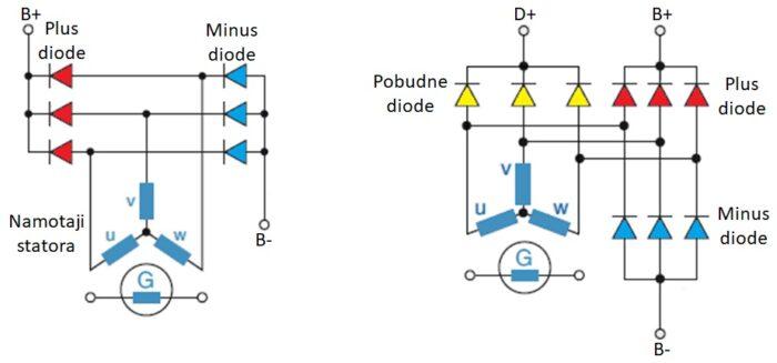 Alternator sa 6 i 9 dioda