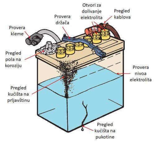 Pregled akumulatora