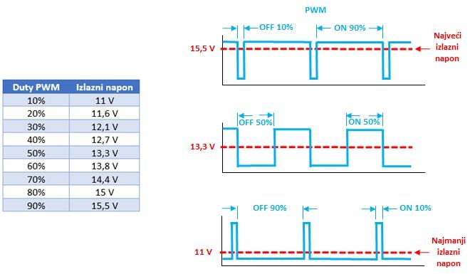 Odnos PMW regulacije i izlaznog napona alternatora