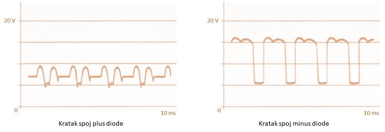 Oscilogrami alternatora  7 i 8